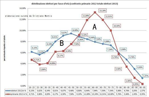 Primarie 2012 - elettori 2013